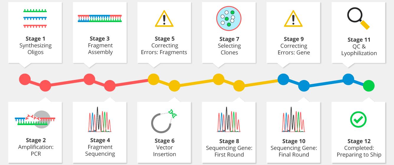 gene project tracker